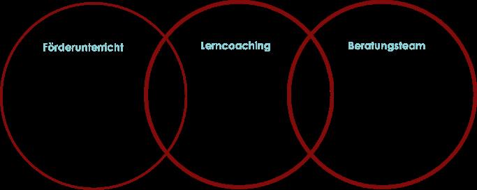 Grafik Lerncoaching